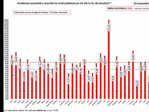 350 de cazuri noi de infectare cu SARS-CoV-2 în județ și 574 de familii îndoliate de Covid în România
